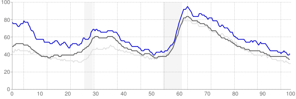 Mount Vernon, Washington monthly unemployment rate chart